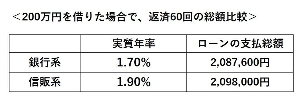 実質年率、比較表