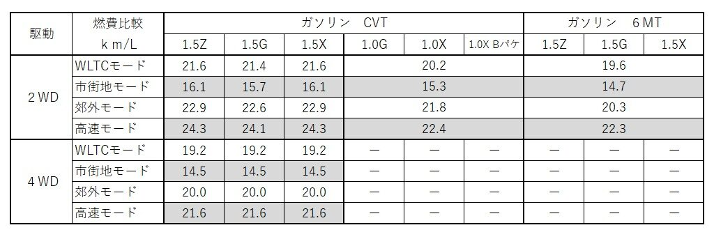 新型-ヤリス-燃費-比較-ガソリン-トヨタ