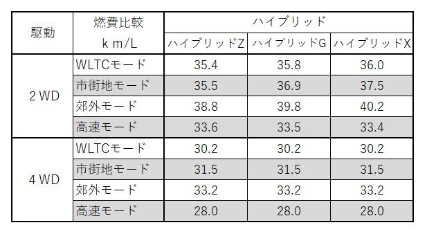 新型-ヤリス-燃費-比較-ハイブリッド-トヨタ